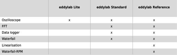 Eddylab tabel